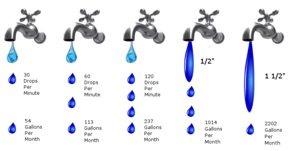 Leaky Faucet Chart